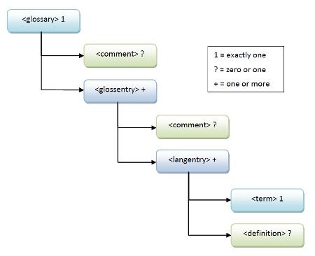 GlossML element tree